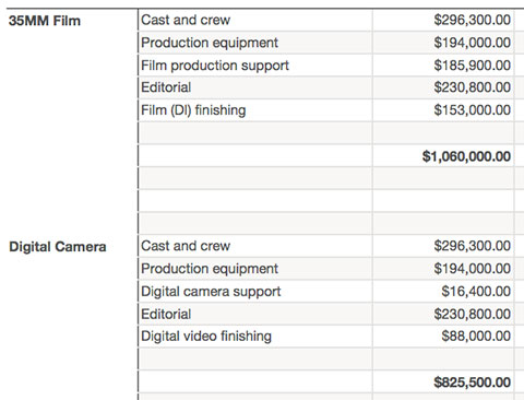 Film Budgeting Basics « Digitalfilms