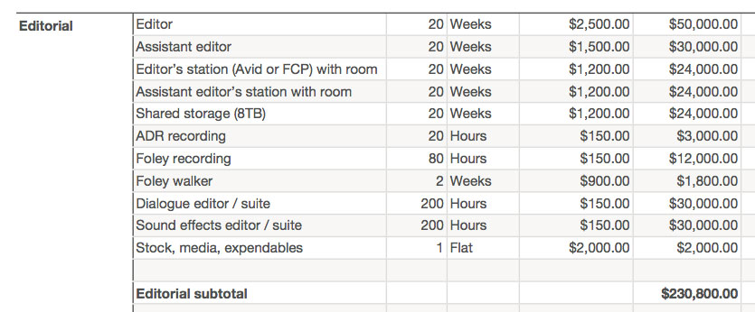 Film Budgeting Basics  Digitalfilms