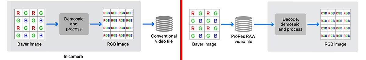 video info « digitalfilms